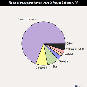 Mount Lebanon mode of transportation to work chart