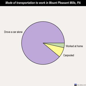 Mount Pleasant Mills mode of transportation to work chart