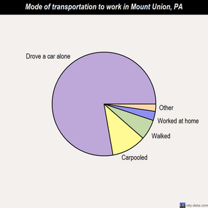 Mount Union mode of transportation to work chart