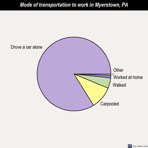 Myerstown mode of transportation to work chart