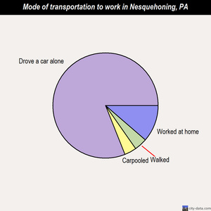 Nesquehoning mode of transportation to work chart