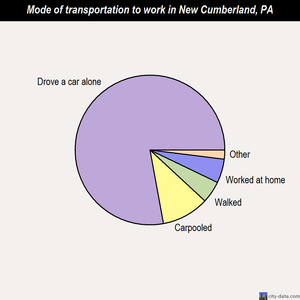 New Cumberland mode of transportation to work chart