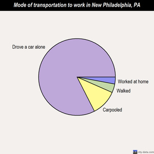 New Philadelphia mode of transportation to work chart