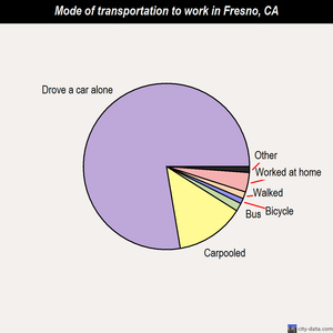 Fresno mode of transportation to work chart