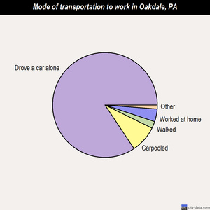 Oakdale mode of transportation to work chart