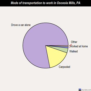 Osceola Mills mode of transportation to work chart