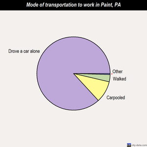 Paint mode of transportation to work chart