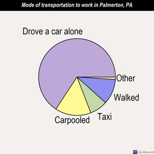 Palmerton mode of transportation to work chart