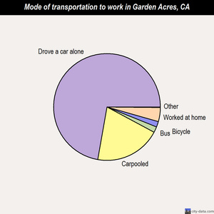 Garden Acres mode of transportation to work chart