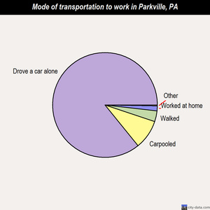 Parkville mode of transportation to work chart