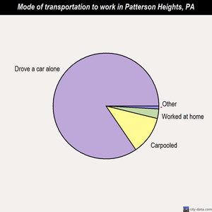 Patterson Heights mode of transportation to work chart
