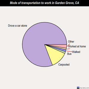 Garden Grove mode of transportation to work chart