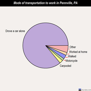 Pennville mode of transportation to work chart