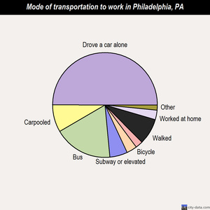 Philadelphia mode of transportation to work chart