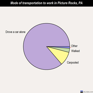 Picture Rocks mode of transportation to work chart