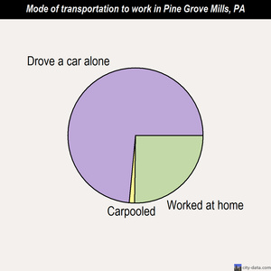 Pine Grove Mills mode of transportation to work chart