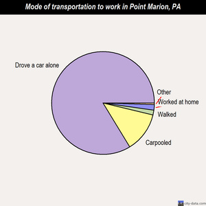 Point Marion mode of transportation to work chart