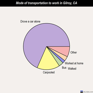 Gilroy mode of transportation to work chart