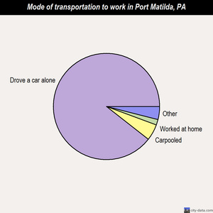Port Matilda mode of transportation to work chart