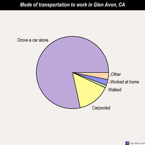 Glen Avon mode of transportation to work chart
