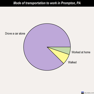 Prompton mode of transportation to work chart