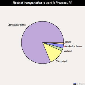 Prospect mode of transportation to work chart