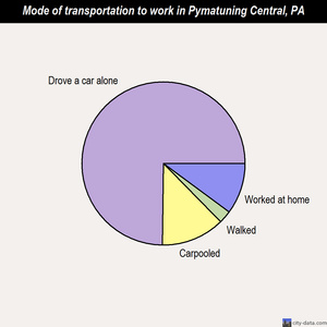 Pymatuning Central mode of transportation to work chart