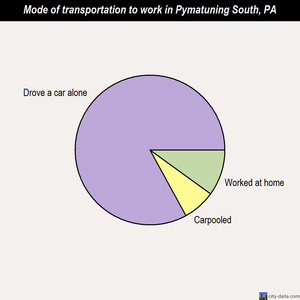 Pymatuning South mode of transportation to work chart