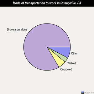Quarryville mode of transportation to work chart