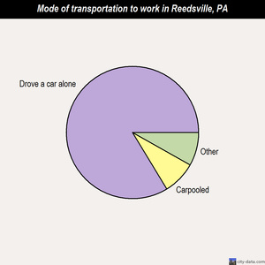 Reedsville mode of transportation to work chart