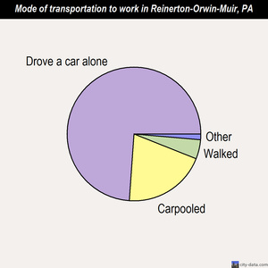 Reinerton-Orwin-Muir mode of transportation to work chart