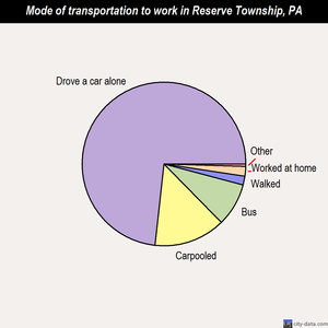 Reserve Township mode of transportation to work chart