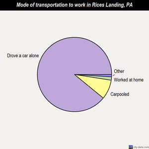 Rices Landing mode of transportation to work chart