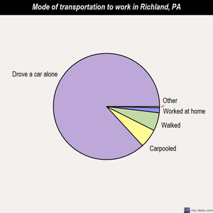 Richland mode of transportation to work chart