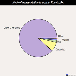 Roseto mode of transportation to work chart