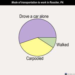 Rossiter mode of transportation to work chart