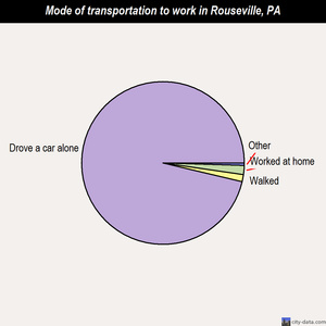 Rouseville mode of transportation to work chart