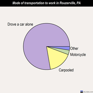 Rouzerville mode of transportation to work chart