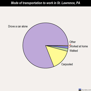 St. Lawrence mode of transportation to work chart
