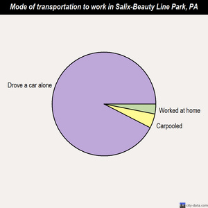 Salix-Beauty Line Park mode of transportation to work chart