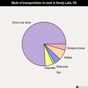 Sandy Lake mode of transportation to work chart