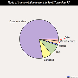 Scott Township mode of transportation to work chart