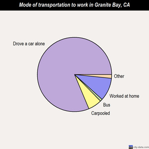 Granite Bay mode of transportation to work chart