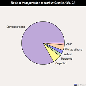 Granite Hills mode of transportation to work chart