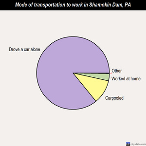 Shamokin Dam mode of transportation to work chart