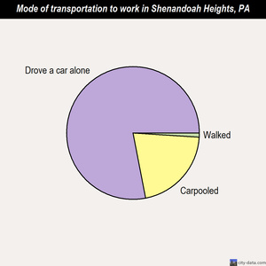 Shenandoah Heights mode of transportation to work chart