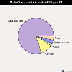 Shillington mode of transportation to work chart