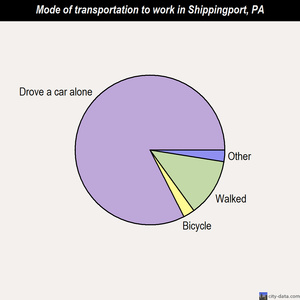 Shippingport mode of transportation to work chart