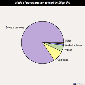 Sligo mode of transportation to work chart