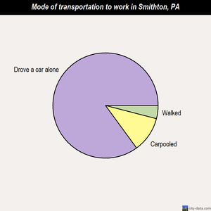 Smithton mode of transportation to work chart